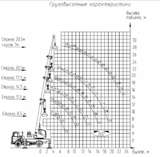 КС-5574BY-С на шасси МАЗ-5340С2-0000525-011 «Евро-5»