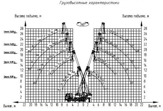 КС-55727-С на шасси МАЗ-6312С3-0000529-010 «Евро-5»