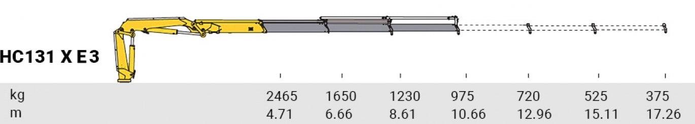 HC 131 X E3
