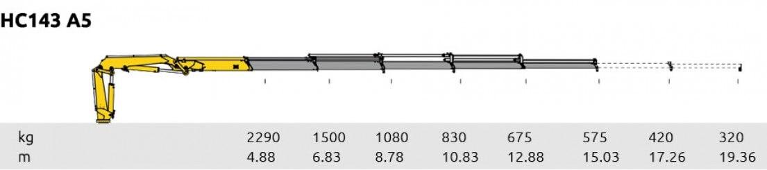 HC 143 A5
